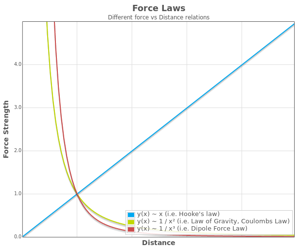 Different force vs distance relations